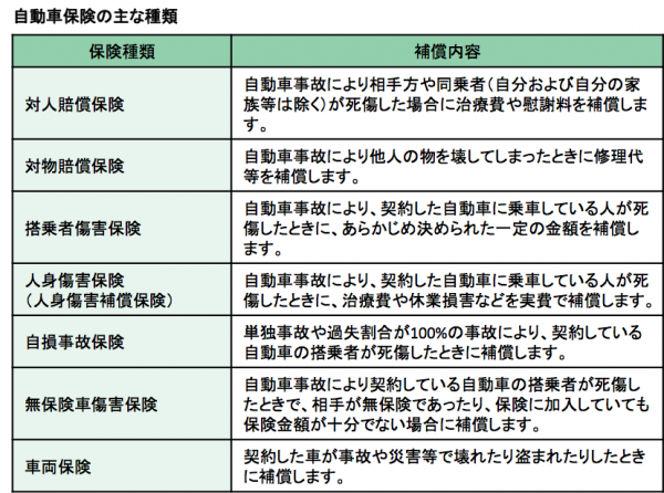 任意保険の概要ー表