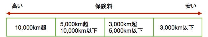 契約内容で節約−2−2