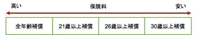 契約内容で節約−1−1