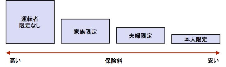 運転者限定−3