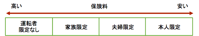 契約内容で節約ー1−2