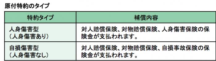 特約の考え方ー表1