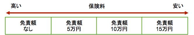 契約内容で節約−3−1