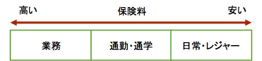 契約内容で節約ー2−1