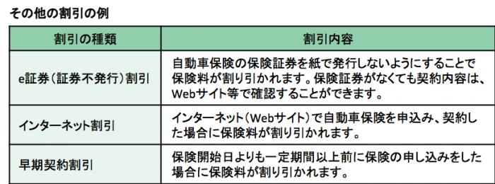契約内容で節約ー表1