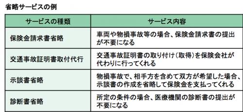 任意保険ー表2