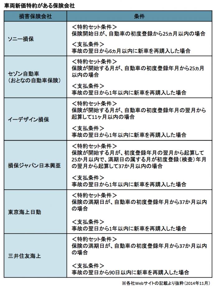 特約の考え方ー表2